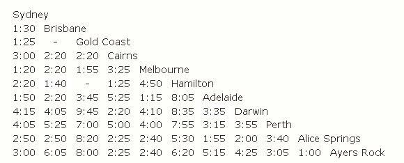 Внутренние перелеты по Австралии